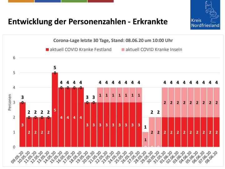 Corona-Zahlen in Nordfriesland vom 8.6.2020